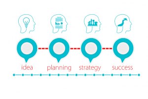An illustration of planning from the idea to success.
